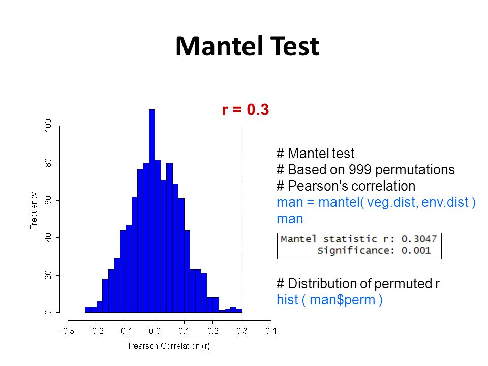 r = 0.3 # Mantel test # Based on 999 permutations # Pearson s correlation man = mantel( veg.dist, env.dist ) man # Distribution of permuted r hist ( man$perm ) Mantel Test