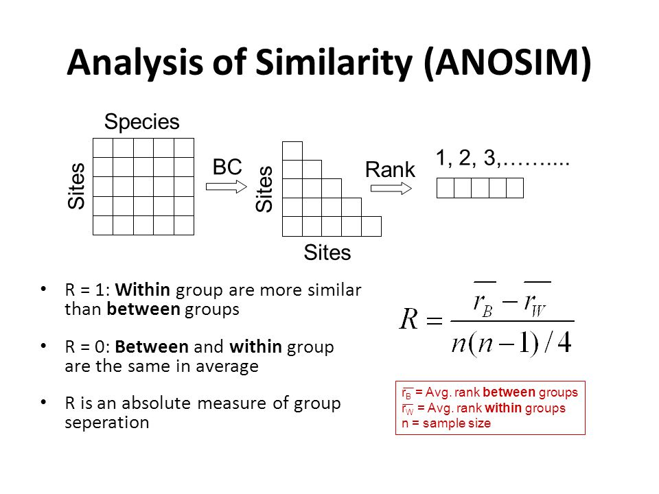 Analysis of Similarity (ANOSIM) R = 1: Within group are more similar than between groups R = 0: Between and within group are the same in average R is