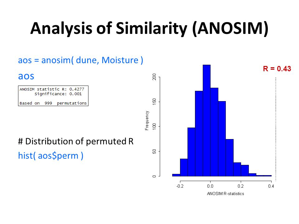 Analysis of Similarity (ANOSIM) aos = anosim( dune, Moisture ) aos # Distribution of permuted R hist( aos$perm ) R = 0.43