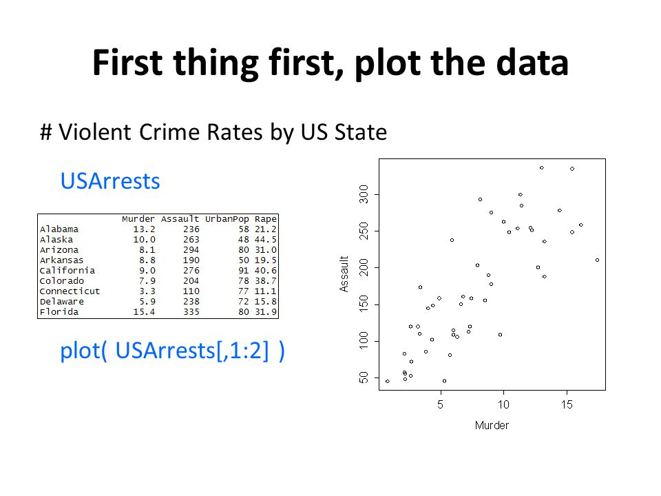 First thing first, plot the data # Violent Crime Rates by US State USArrests plot( USArrests[,1:2] )