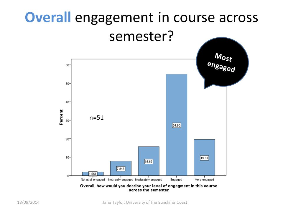 Overall engagement in course across semester.