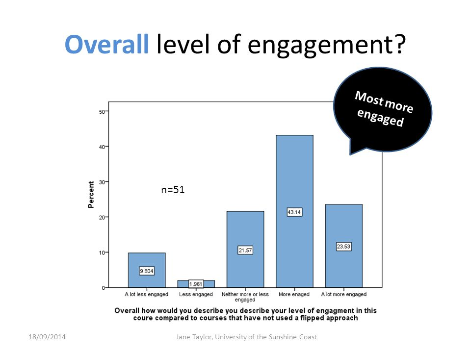 Overall level of engagement.