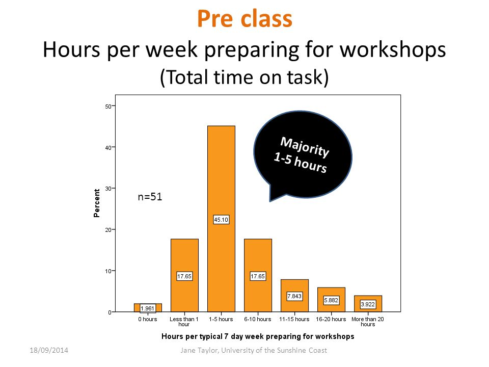In-class Workshop attendance.