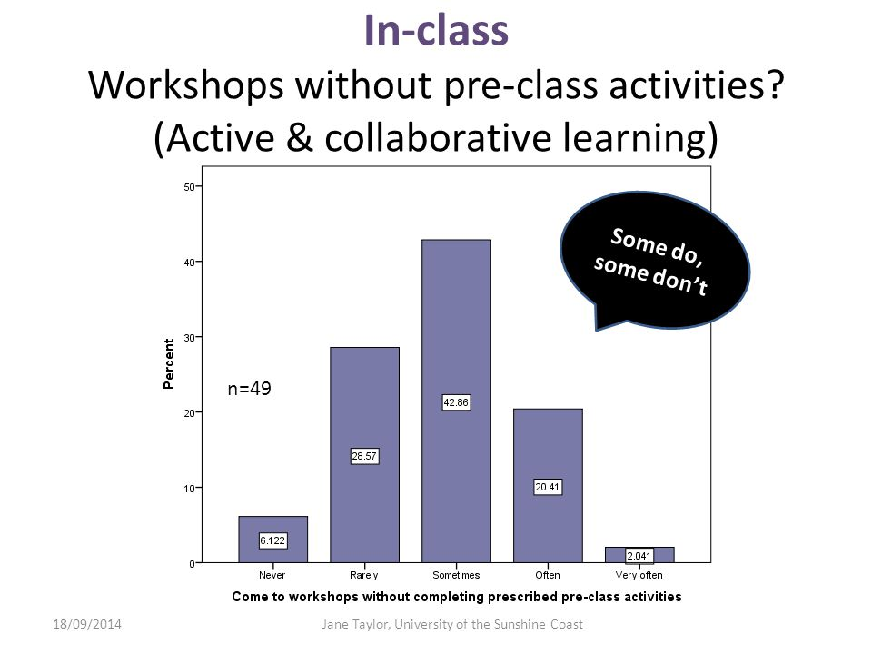 In-class Workshops without pre-class activities.