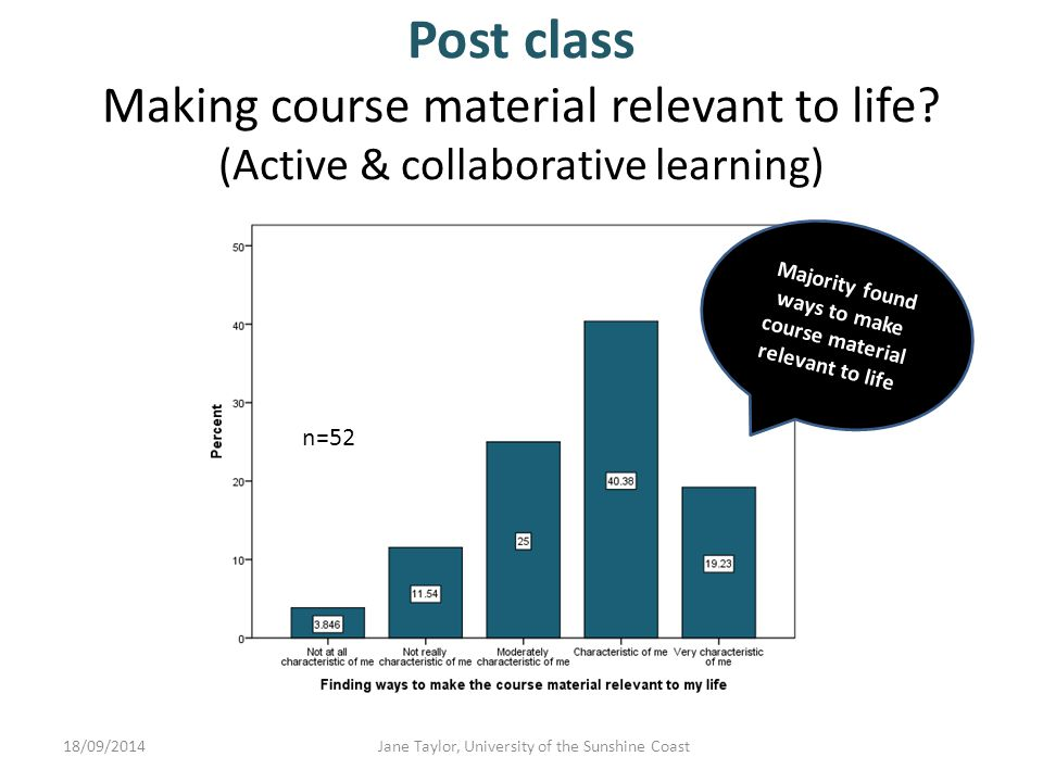Post class Read additional materials (Active & collaborative learning) 18/09/2014Jane Taylor, University of the Sunshine Coast Majority read additional material related to course content