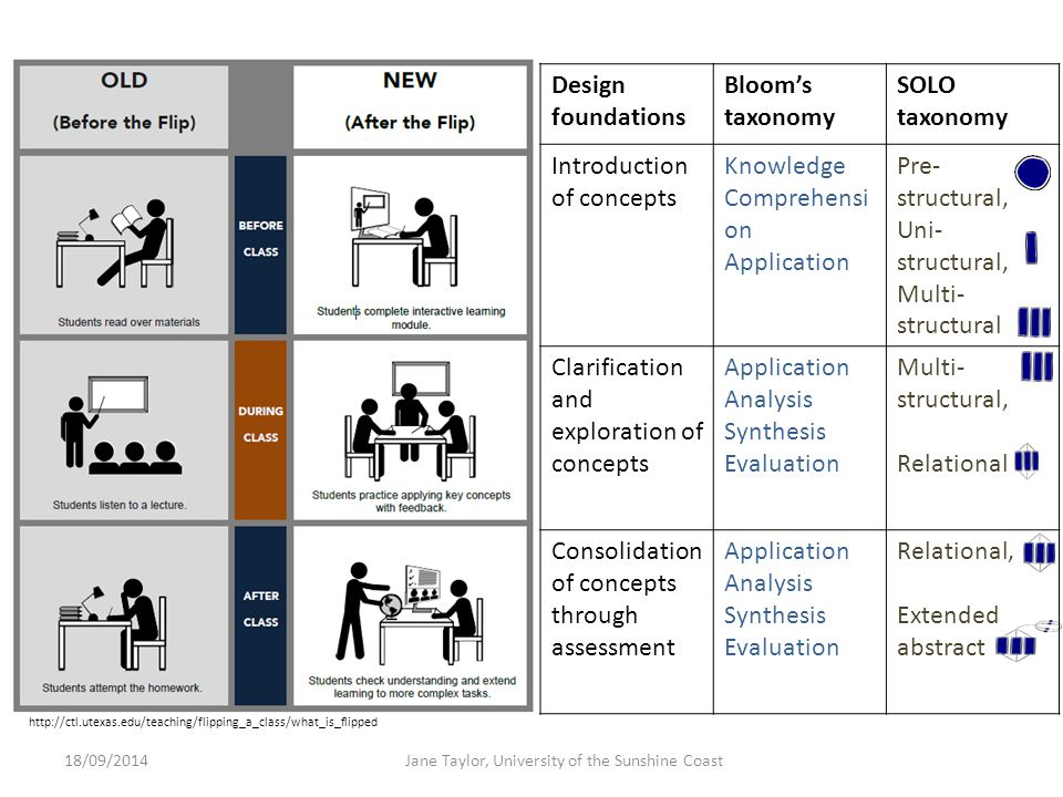 http://ctl.utexas.edu/teaching/flipping_a_class/what_is_flipped Design foundations Bloom's taxonomy SOLO taxonomy Introduction of concepts Knowledge C
