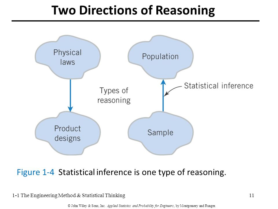 Two Directions of Reasoning 111-1 The Engineering Method & Statistical Thinking Figure 1-4 Statistical inference is one type of reasoning.