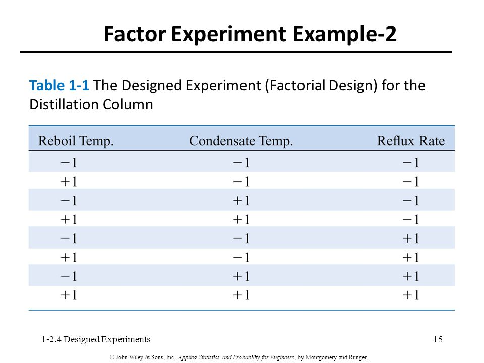 Factor Experiment Example-2 151-2.4 Designed Experiments © John Wiley & Sons, Inc.