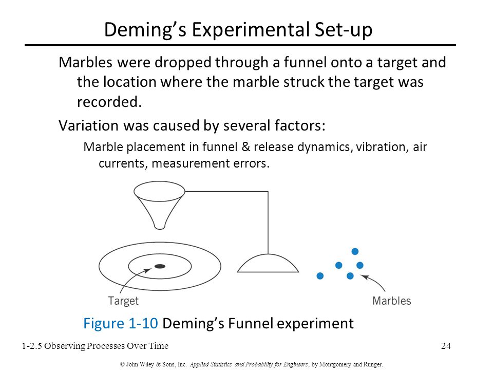 1-2.5 Observing Processes Over Time24 Deming's Experimental Set-up Marbles were dropped through a funnel onto a target and the location where the marble struck the target was recorded.