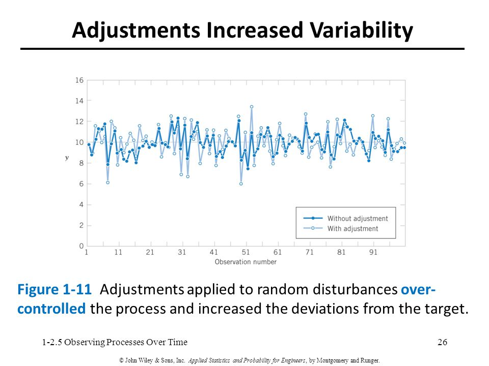 Adjustments Increased Variability Figure 1-11 Adjustments applied to random disturbances over- controlled the process and increased the deviations from the target.