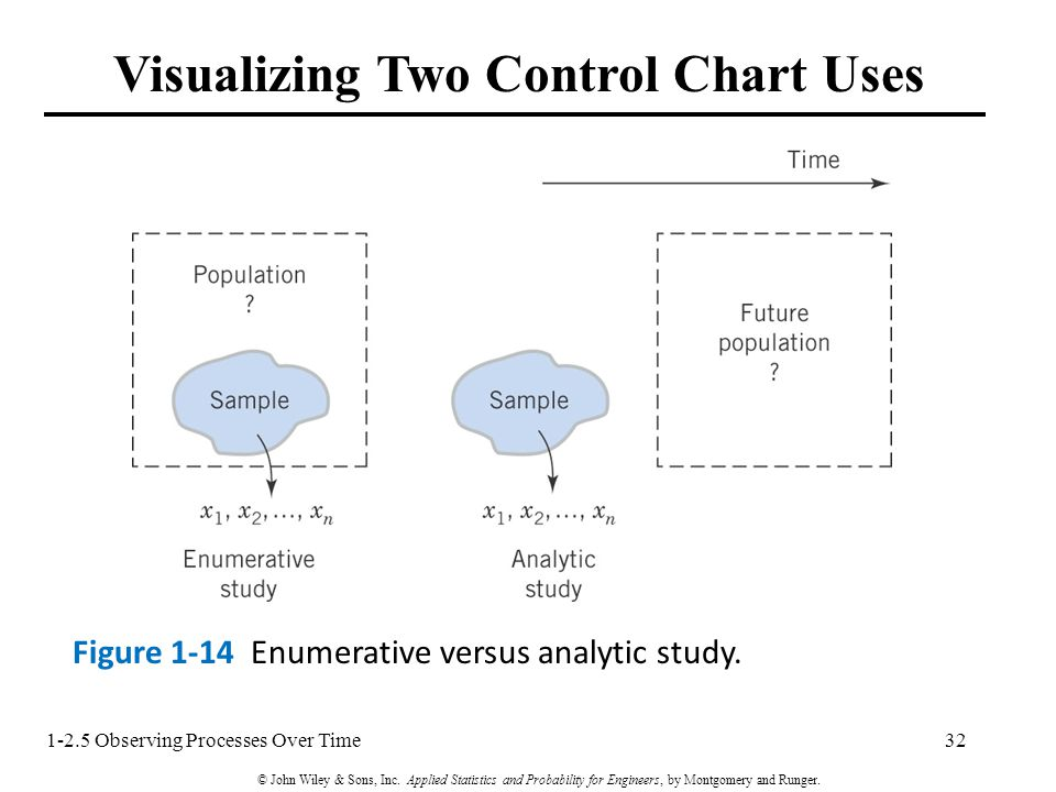 Visualizing Two Control Chart Uses Figure 1-14 Enumerative versus analytic study.