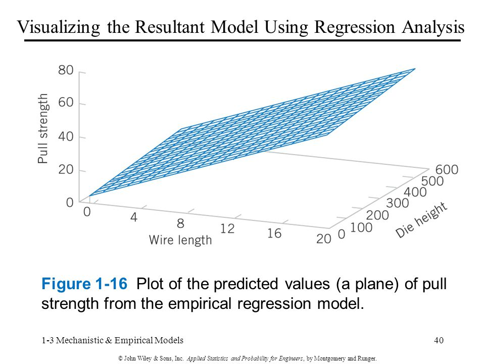 Figure 1-16 Plot of the predicted values (a plane) of pull strength from the empirical regression model.
