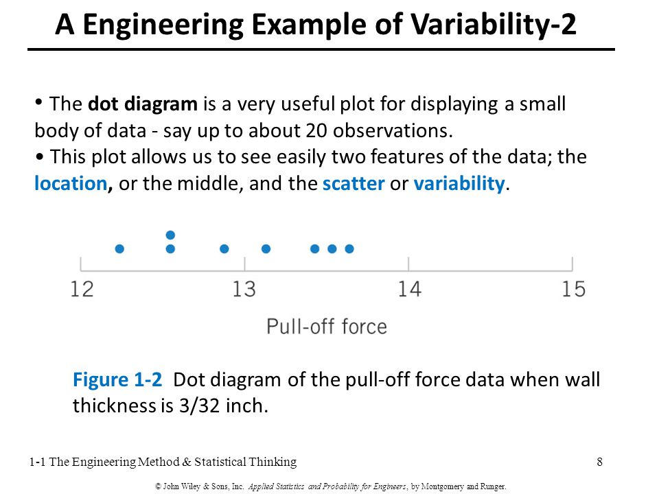The dot diagram is a very useful plot for displaying a small body of data - say up to about 20 observations.