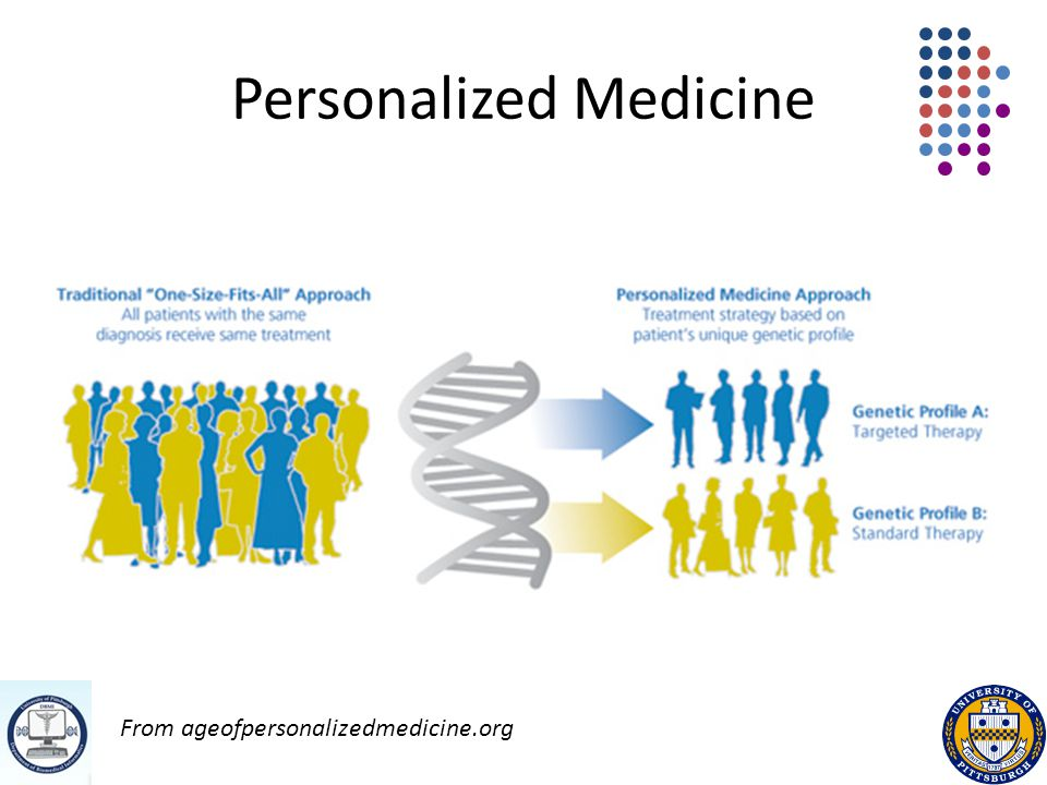 Personalized Medicine From ageofpersonalizedmedicine.org