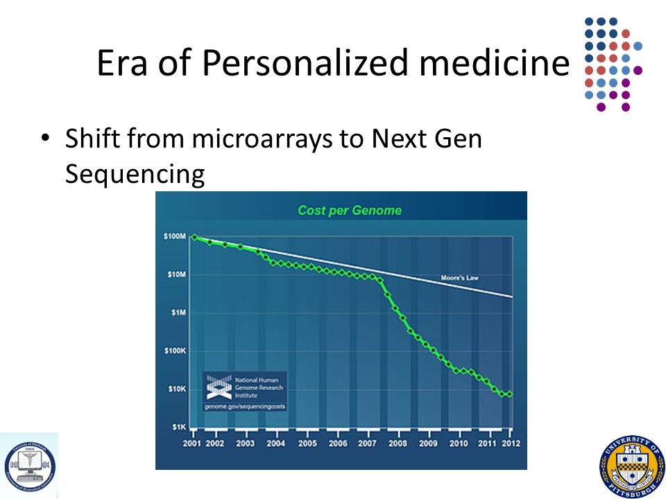 Era of Personalized medicine Shift from microarrays to Next Gen Sequencing
