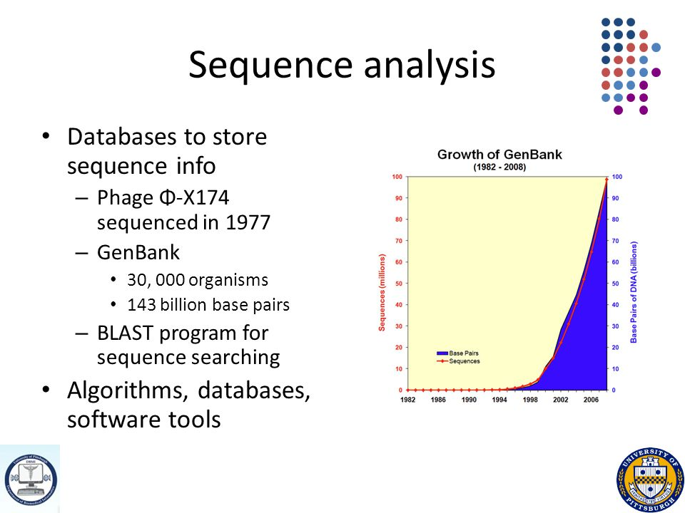 Sequence analysis Databases to store sequence info – Phage Φ-X174 sequenced in 1977 – GenBank 30, 000 organisms 143 billion base pairs – BLAST program for sequence searching Algorithms, databases, software tools
