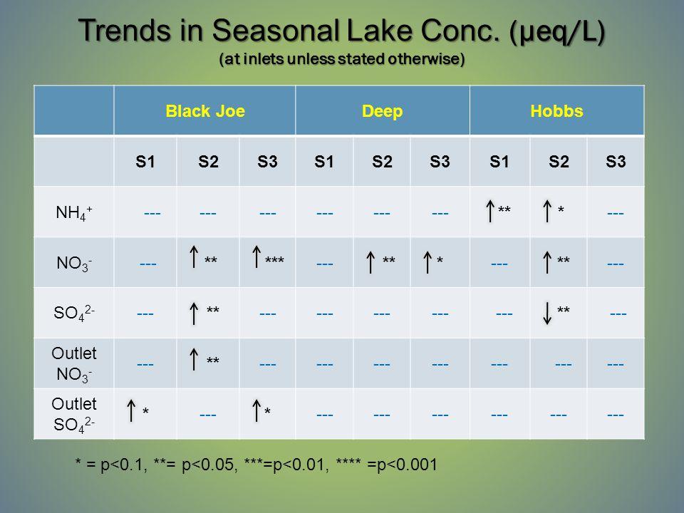 Trends in Seasonal Lake Conc.