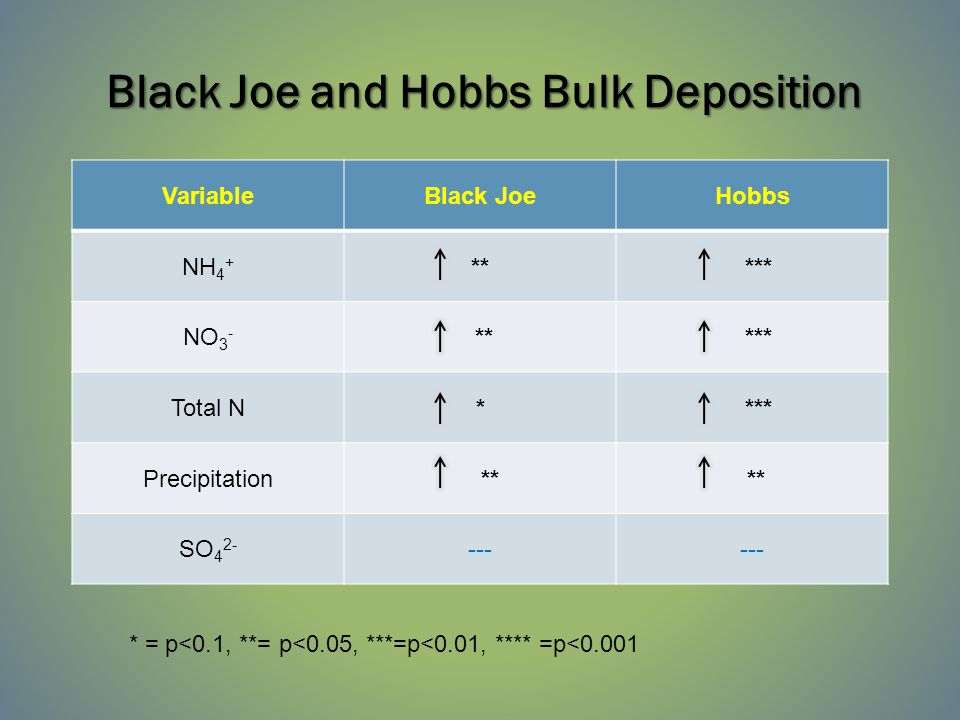 Black Joe and Hobbs Bulk Deposition VariableBlack JoeHobbs NH 4 + ** *** NO 3 - ** *** Total N* *** Precipitation ** SO 4 2- --- * = p<0.1, **= p<0.05, ***=p<0.01, **** =p<0.001