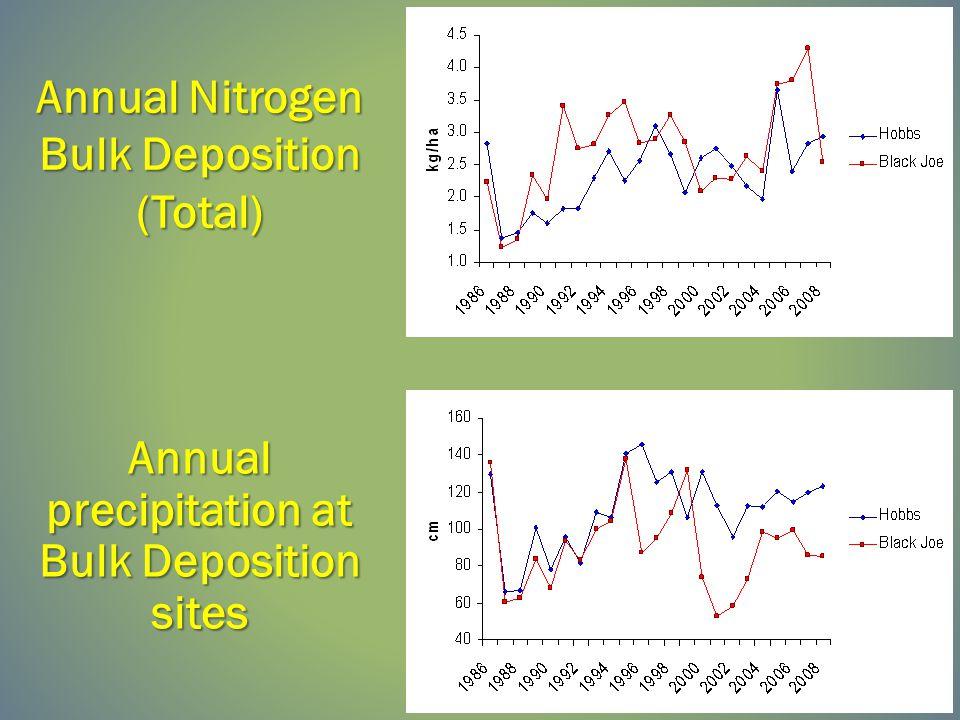 Annual Nitrogen Bulk Deposition (Total) Annual precipitation at Bulk Deposition sites