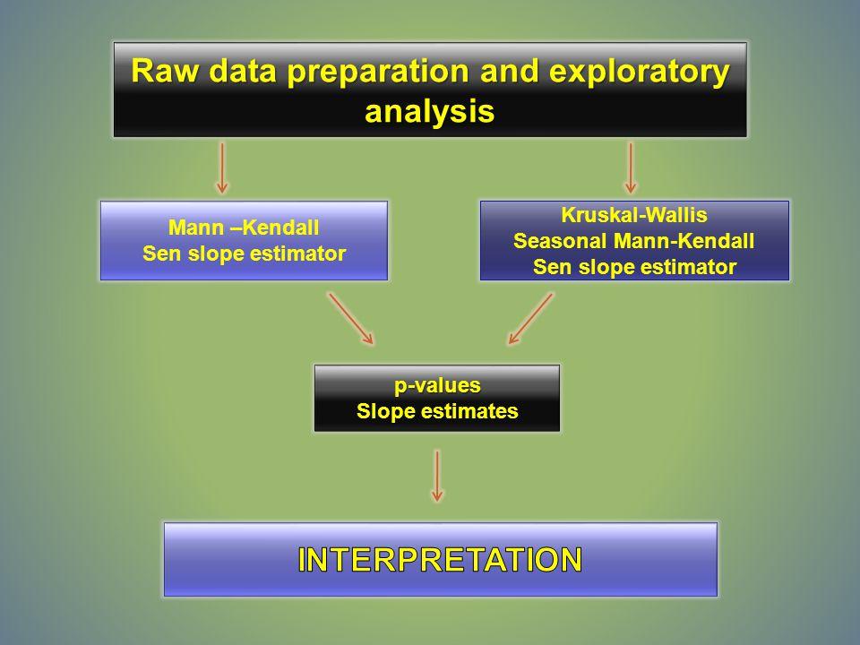 Raw data preparation and exploratory analysis Mann –Kendall Sen slope estimator Kruskal-Wallis Seasonal Mann-Kendall Sen slope estimator p-values Slope estimates