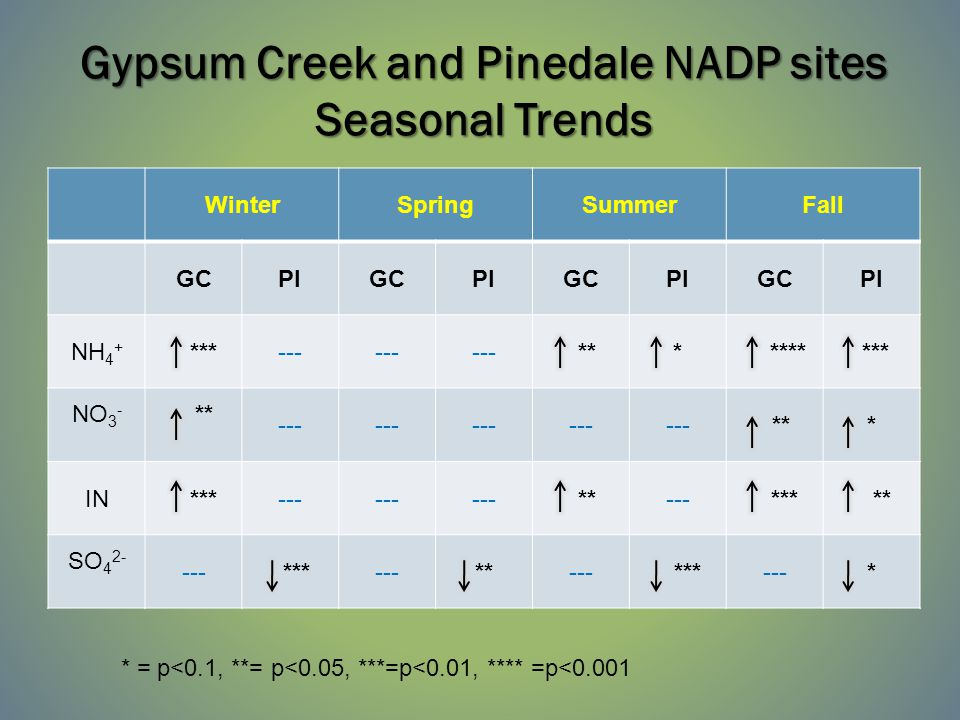 Trends at BRID1 and YELL1&2 IMPROVE sites  BRID1 in nitrate—winter * in sulfate—annual**, summer**, fall** in sulfate—annual**, summer**, fall**  YELL1&2 in nitrate—annual* in sulfate—spring* in sulfate—spring* in sulfate—fall* in sulfate—fall* (R1 IMPROVE sites had no in nitrate or sulfate) * = p<0.1, **= p<0.05, ***=p<0.01, **** =p<0.001