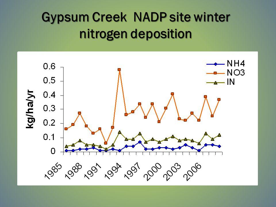 Gypsum Creek NADP site winter nitrogen deposition