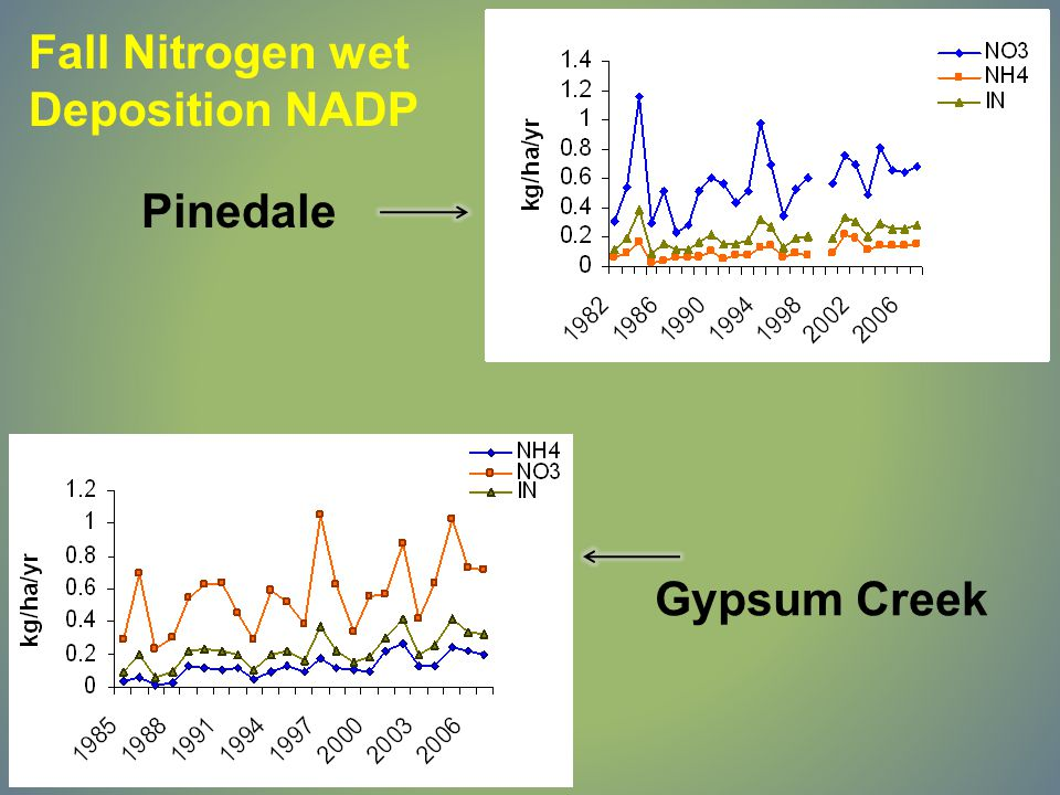Trends in Annual Lake Concentrations (μeq/L) Black JoeDeepHobbs InletOutlet InletOutlet InletOutlet NH 4 + ---* ** * NO 3 - *** ** --- * SO 4 2- *--- * = p<0.1, **= p<0.05, ***=p<0.01, **** =p<0.001