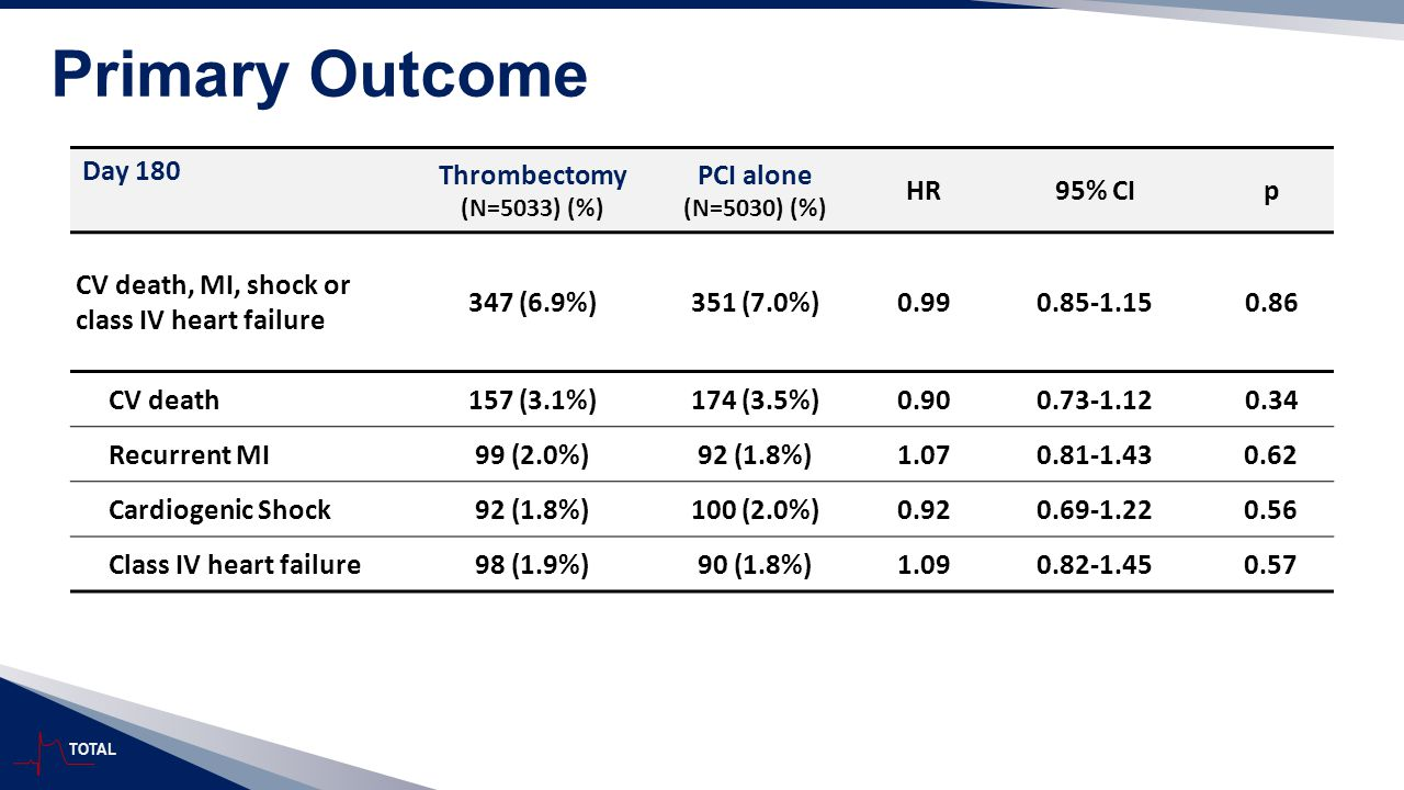 TOTAL Primary Outcome Day 180 Thrombectomy (N=5033) (%) PCI alone (N=5030) (%) HR95% CIp CV death, MI, shock or class IV heart failure 347 (6.9%)351 (