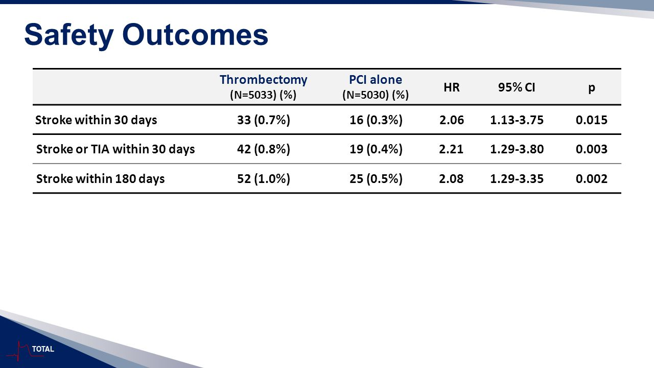 TOTAL Safety Outcomes Thrombectomy (N=5033) (%) PCI alone (N=5030) (%) HR95% CIp Stroke within 30 days33 (0.7%)16 (0.3%)2.061.13-3.750.015 Stroke or T