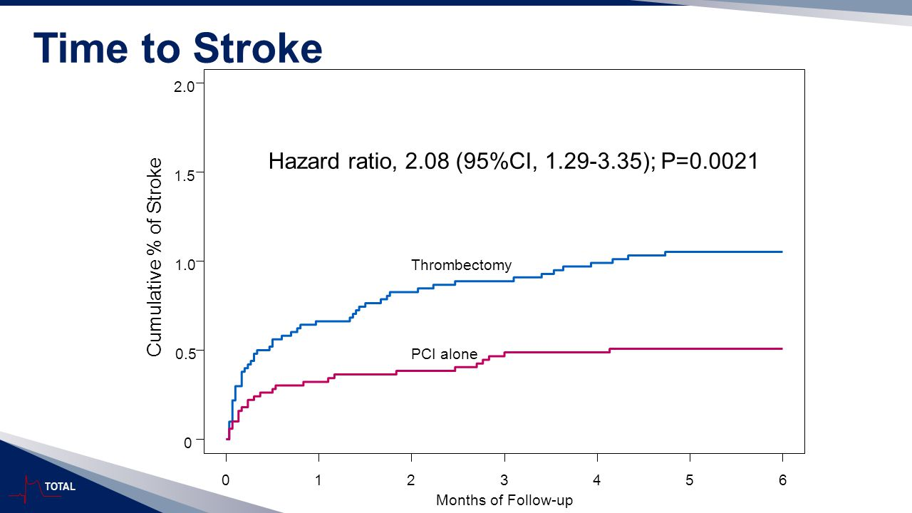 TOTAL Time to Stroke Months of Follow-up Cumulative % of Stroke 0 0.5 1.0 1.5 2.0 0123456 Thrombectomy PCI alone Hazard ratio, 2.08 (95%CI, 1.29-3.35)