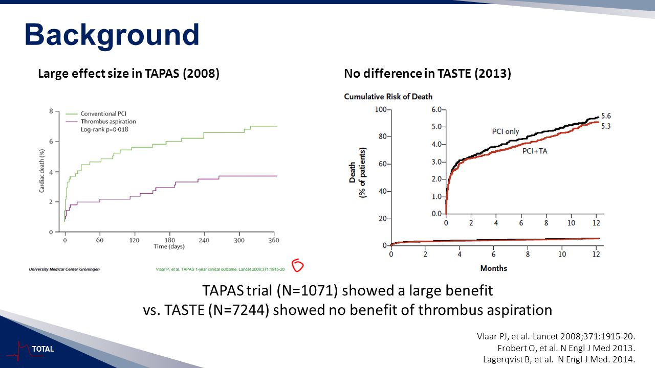 TOTAL Background Large effect size in TAPAS (2008)No difference in TASTE (2013) Vlaar PJ, et al. Lancet 2008;371:1915-20. Frobert O, et al. N Engl J M