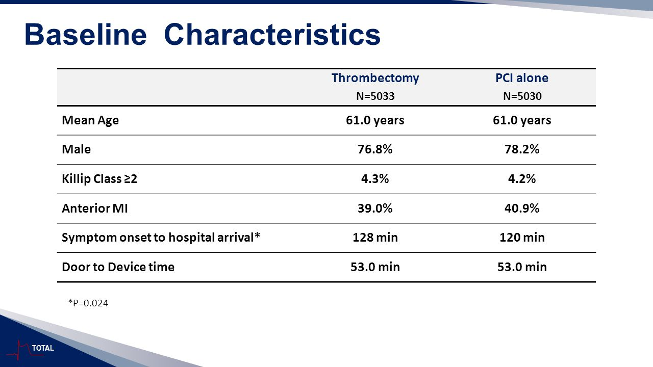 TOTAL Baseline Characteristics Thrombectomy N=5033 PCI alone N=5030 Mean Age61.0 years Male76.8%78.2% Killip Class ≥24.3%4.2% Anterior MI39.0%40.9% Sy