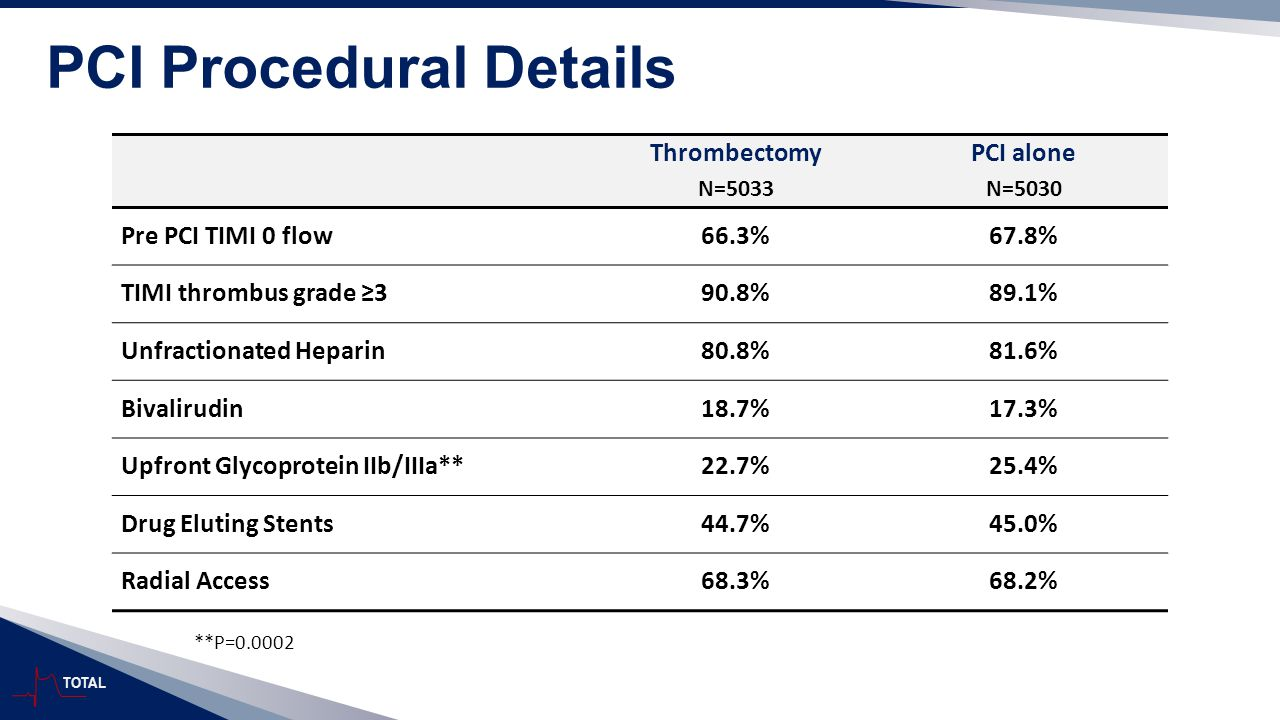 TOTAL PCI Procedural Details Thrombectomy N=5033 PCI alone N=5030 Pre PCI TIMI 0 flow66.3%67.8% TIMI thrombus grade ≥390.8%89.1% Unfractionated Hepari