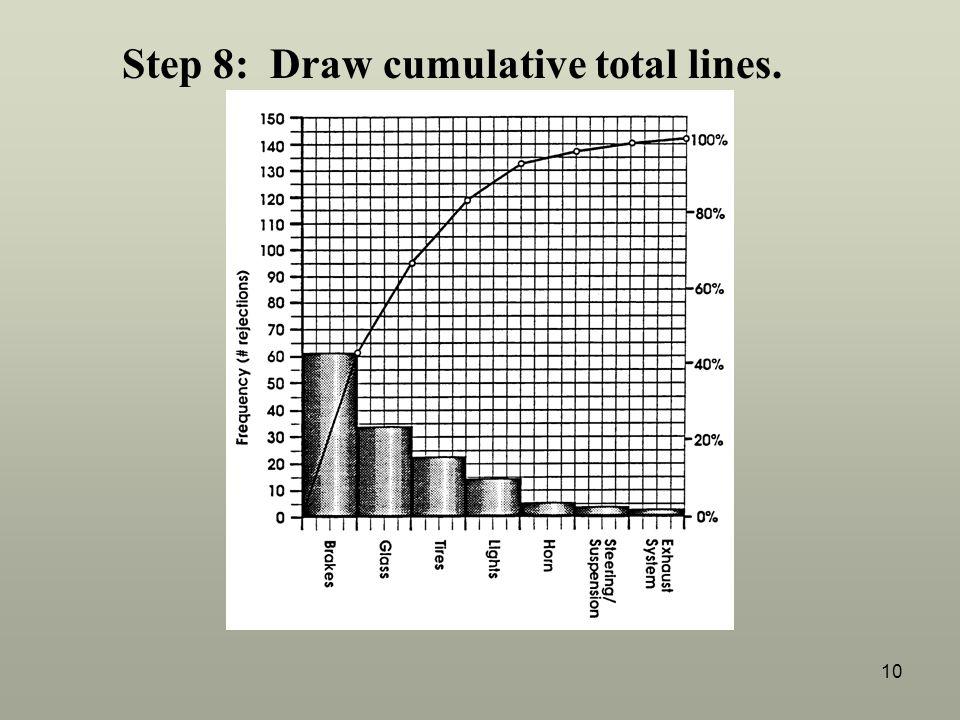10 Step 8: Draw cumulative total lines.