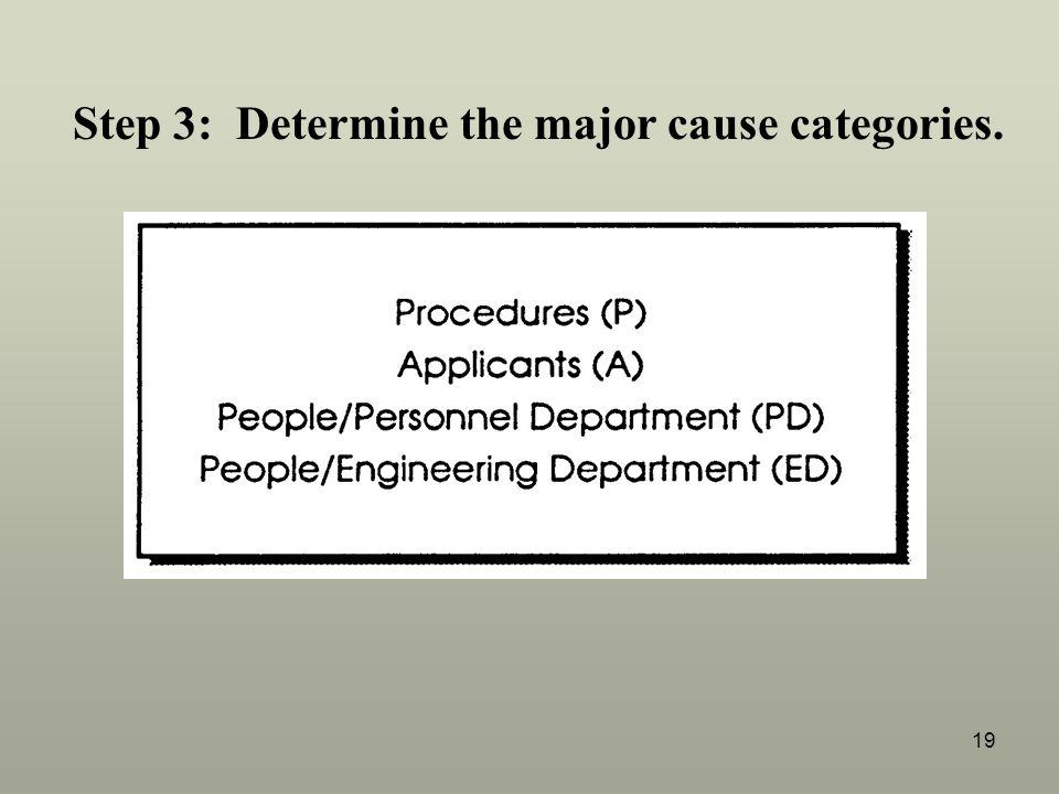 19 Step 3: Determine the major cause categories.