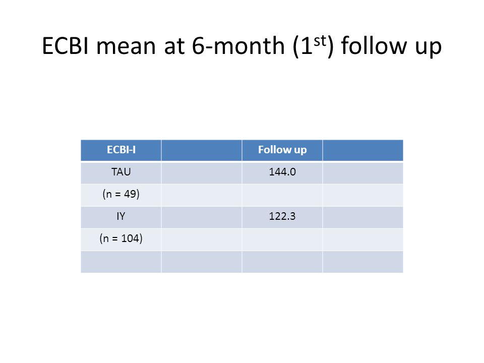 ECBI-IFollow up TAU144.0 (n = 49) IY122.3 (n = 104) ECBI mean at 6-month (1 st ) follow up