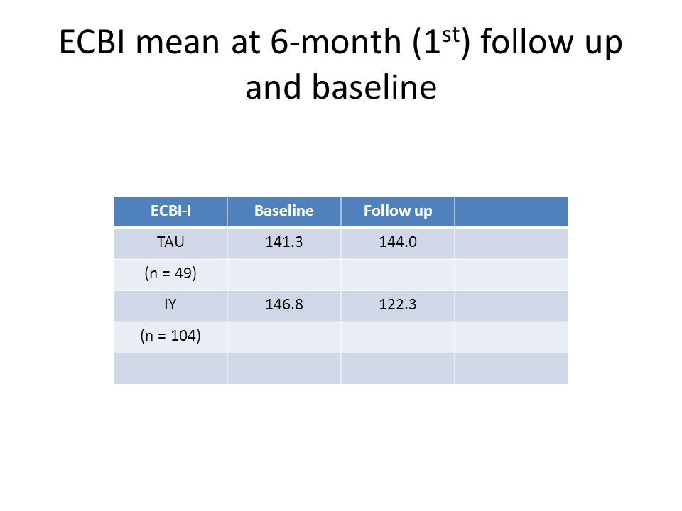 ECBI-IBaselineFollow up TAU141.3144.0 (n = 49) IY146.8122.3 (n = 104) ECBI mean at 6-month (1 st ) follow up and baseline