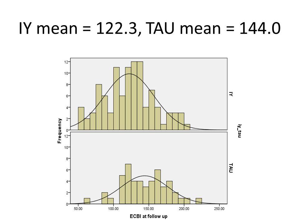 IY mean = 122.3, TAU mean = 144.0