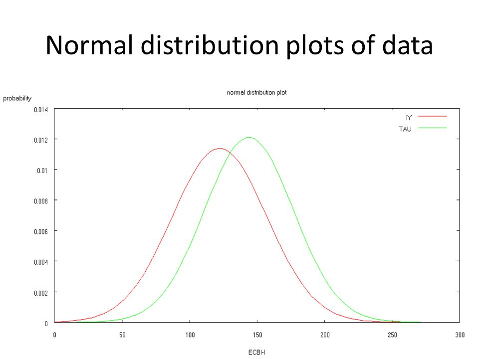 Normal distribution plots of data