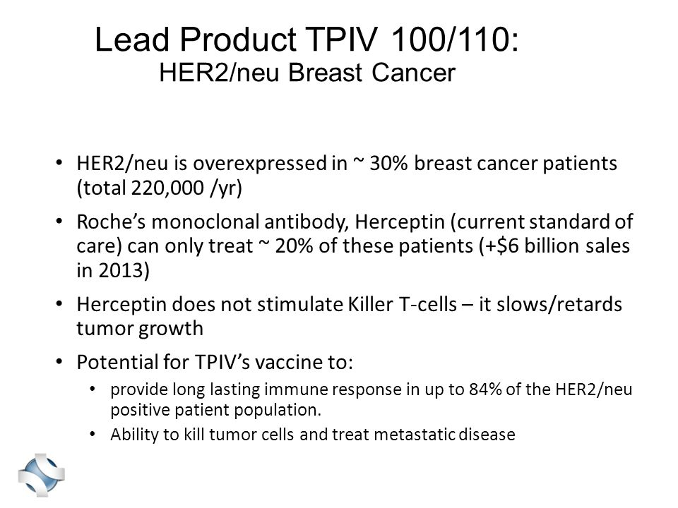 Lead Product TPIV 100/110: HER2/neu Breast Cancer HER2/neu is overexpressed in ~ 30% breast cancer patients (total 220,000 /yr) Roche's monoclonal antibody, Herceptin (current standard of care) can only treat ~ 20% of these patients (+$6 billion sales in 2013) Herceptin does not stimulate Killer T-cells – it slows/retards tumor growth Potential for TPIV's vaccine to: provide long lasting immune response in up to 84% of the HER2/neu positive patient population.