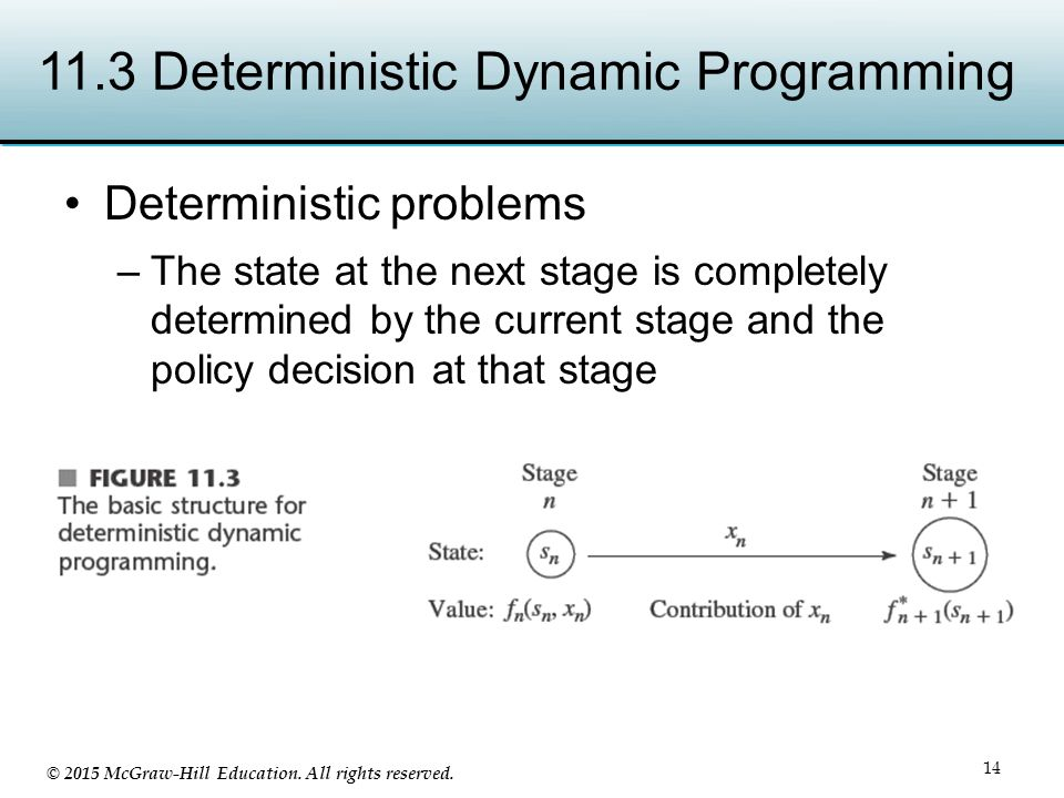 © 2015 McGraw-Hill Education. All rights reserved. 11.3 Deterministic Dynamic Programming Deterministic problems –The state at the next stage is compl