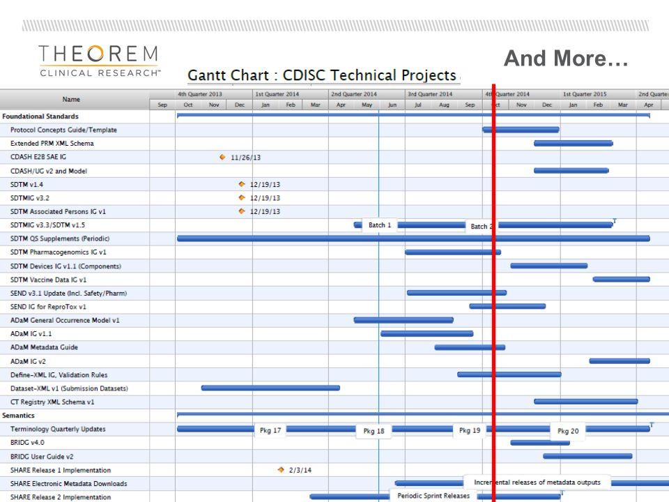 Suggestion StandardItemDescriptionDate SDTMSDTMIG V3.2 Implementation Guide 2013-12-16 SDTMSDTM V1.4 Study Data Tabulation Model 2013-12-13 CDASHSAE Supplement V1 Serious Adverse Event Supplement 2013-11-22 ADaMValidation Checks V1.2 ADaM Validation Checks 2012-08-17 9 Centrally Track Updates