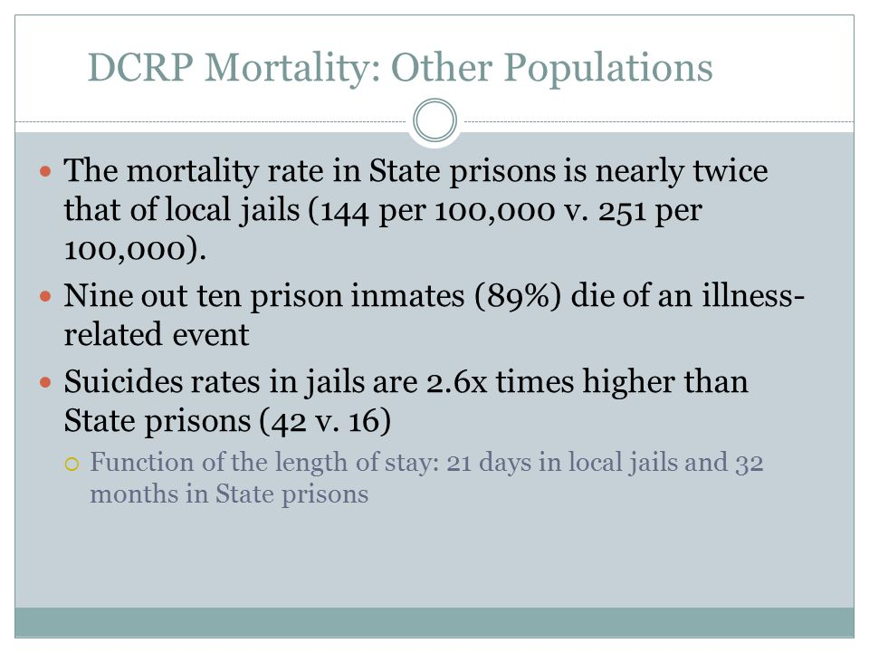 DCRP Mortality: Other Populations The mortality rate in State prisons is nearly twice that of local jails (144 per 100,000 v.