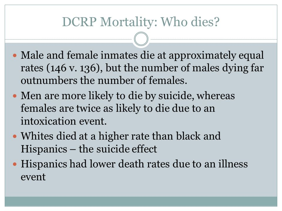 DCRP Mortality: Who dies. Male and female inmates die at approximately equal rates (146 v.