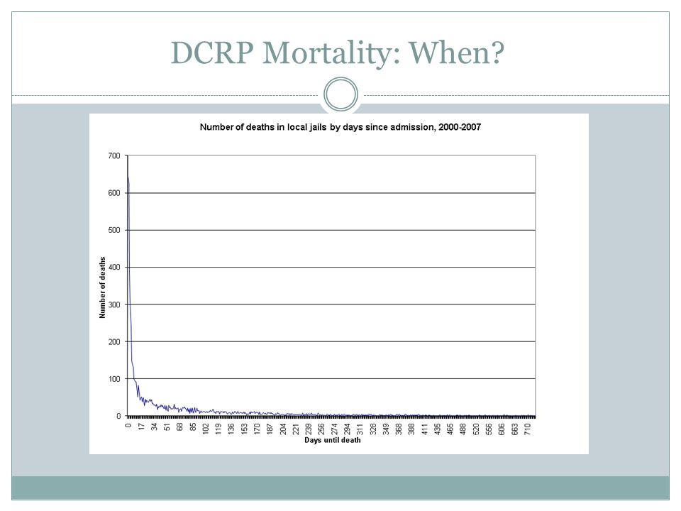 DCRP Mortality: When
