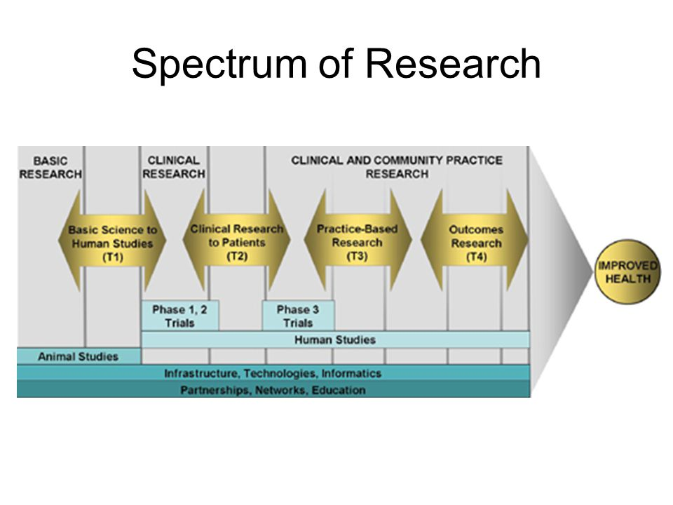 Spectrum of Research