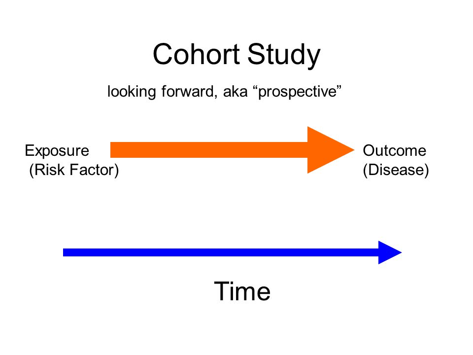 Time Exposure (Risk Factor) Outcome (Disease) Cohort Study looking forward, aka prospective