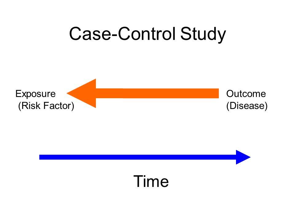 Time Exposure (Risk Factor) Outcome (Disease) Case-Control Study