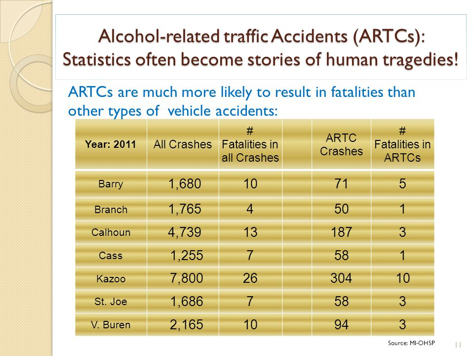 Alcohol-related traffic Accidents (ARTCs): Statistics often become stories of human tragedies! 11 Year: 2011 All Crashes # Fatalities in all Crashes A