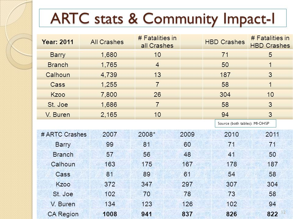 ARTC stats & Community Impact-I Year: 2011All Crashes # Fatalities in all Crashes HBD Crashes # Fatalities in HBD Crashes Barry 1,68010 715 Branch 1,7654 501 Calhoun 4,73913 1873 Cass 1,2557 581 Kzoo 7,80026 30410 St.